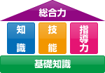 CST養成プログラムの特徴